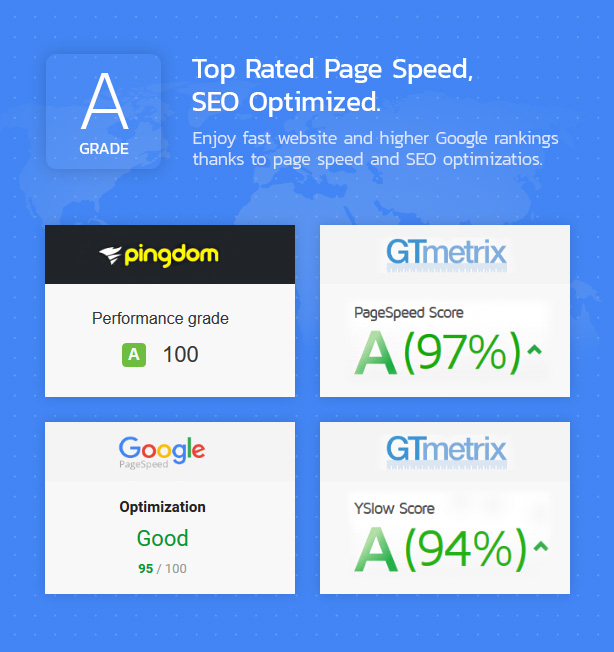 Grade A speed rating and SEO optimizations.